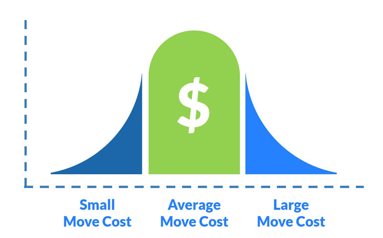 Cost Of Moving >> Moving Calculator